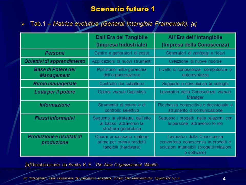 Scenario futuro 1 Tab.1 – Matrice evolutiva (General Intangible Framework). [a] Dall'Era del Tangibile.